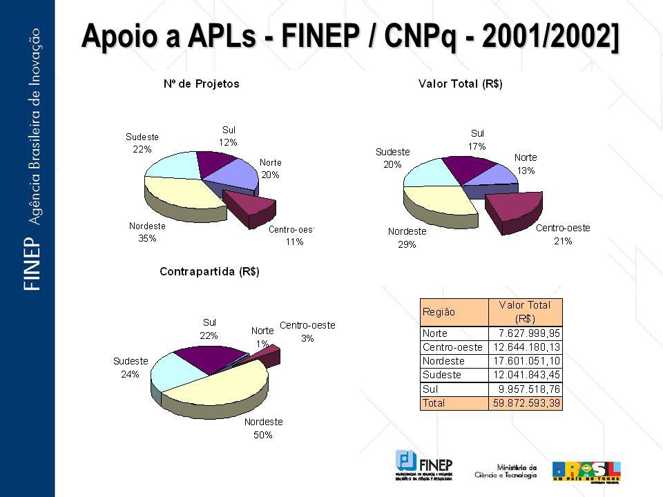 Apoio a APLs - FINEP / CNPq - 2001/2002]